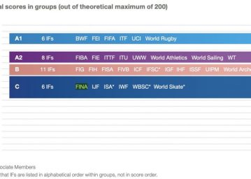 FINA at the bottom of the League on Olympic sports Governance – Photo Courtesy: Association of Summer Olympic International Federations (ASOIF)