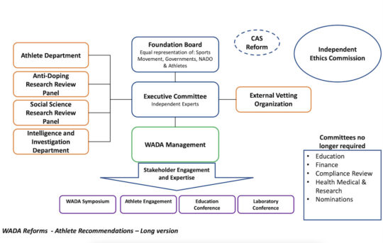 Ragout of the chart of proposed reform submitted by athlete advocacy groups to the WADA reform process